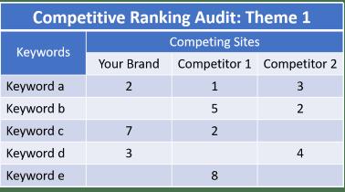 Cómo hacer un análisis competitivo de SEO