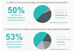 Los compradores B2B pueden influir en la iniciativa del vendedor