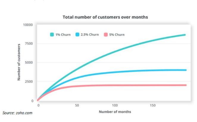 6 formas contrastadas para reducir la pérdida de clientes