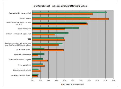 B2B: El impacto de COVID-19 en los planes de Marketing