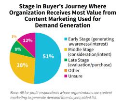 Los Marketers B2B obtienen el mayor valor del contenido al principio