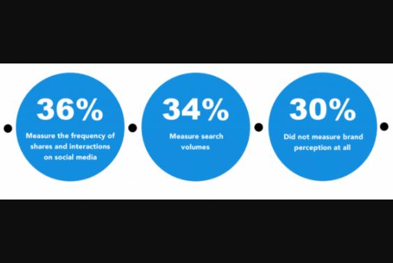 Marca: El 30% no mide la percepción de la marca en RRSS