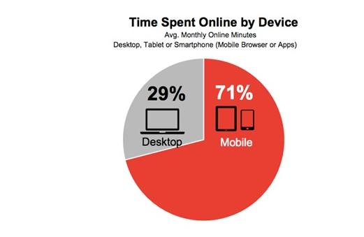 SEM: Estrategias efectivas de publicidad móvil para 2020