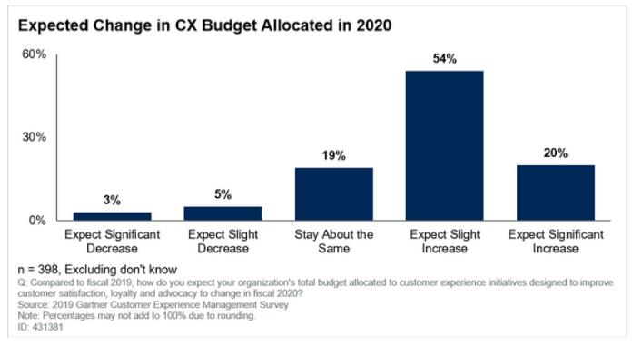 Diseño: El gasto en UX aumenta debido a impacto