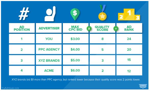 SEM: Precios PPC - ¿Cuánto cuesta el Marketing PPC en 2020?