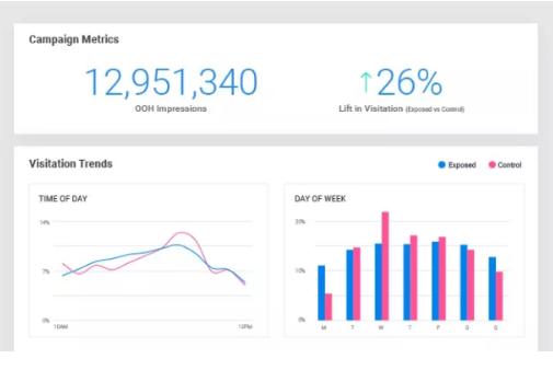 eCommerce: DOOH vs OOH, impacto sobre mensajes, target y compra