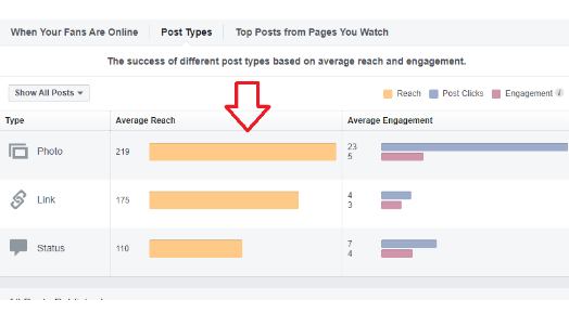 Facebook: ¿Las campañas de Facebook PPC valen la pena en 2020?