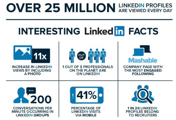 Linkedin: 14 trucos que triplicarán tu red en 2 Semanas