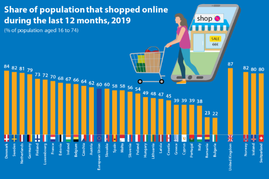eCommerce: El 60% de las personas de la UE compraron online