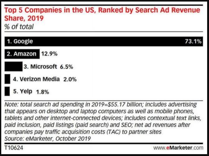 Amazon: Restando dominio a los anuncios de búsqueda de Google