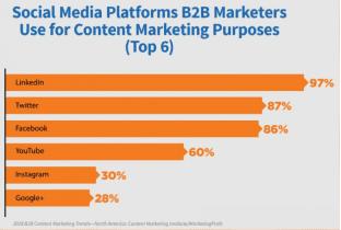 Cómo está cambiando el marketing tecnológico B2B en Twitter