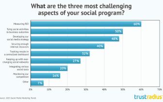 Consejos para medir el éxito en las redes sociales: guía de 4 pasos