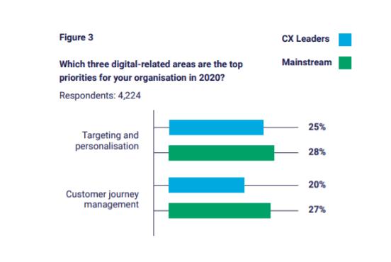 B2C: En 2020, hay que Ofrecer una mejor experiencia del cliente