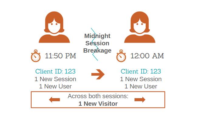 Google: Nuevos usuarios vs nuevos visitantes en Analytics