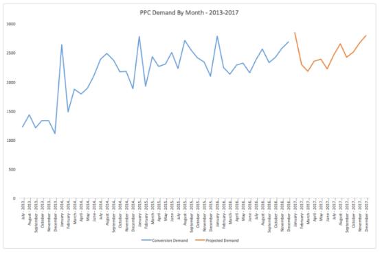SEM: Contabilización del rendimiento futuro en PPC