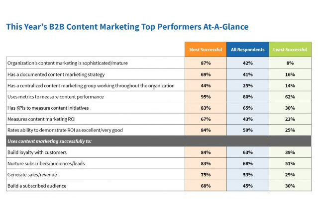 B2B: El 87% de Marketers B2B utiliza estrategias sofisticadas