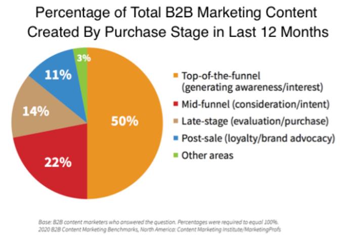 Marketing: Cómo mejorar tu Contenido B2B en 2020