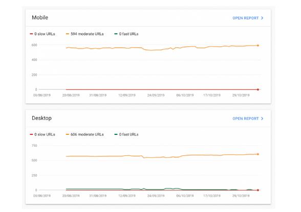 SEO: Cómo usar el nuevo Informe de velocidad de Google en Search Console