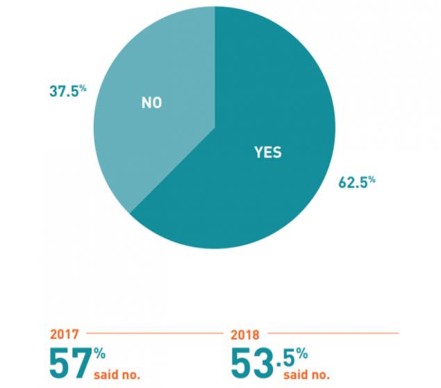 Marketing: El 62.5% integra por completo el Marketing de Contenido