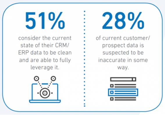 eCommerce: 28% sospechan que tus datos y análisis son inexactos