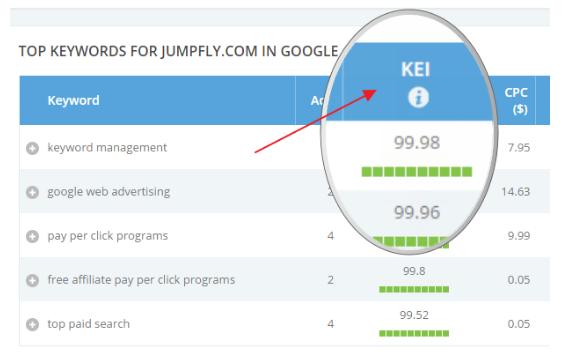 SEM: Cómo espiar a tus competidores en Adwords y mejorar