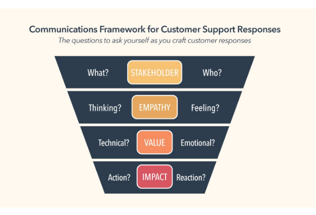 PYME: 5 formas de construir una buena relación con el cliente
