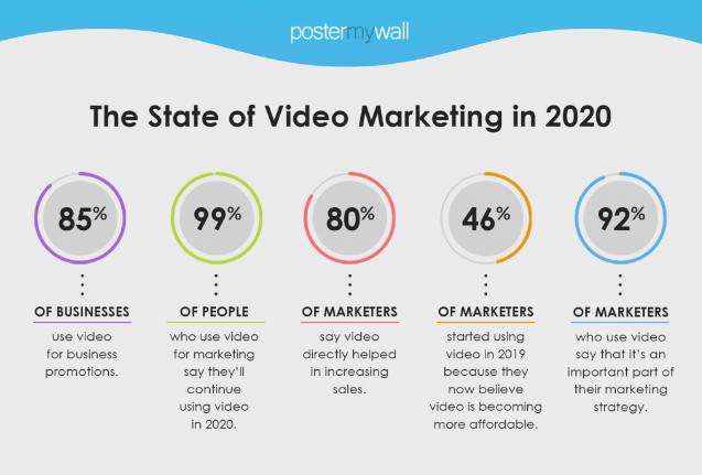 eCommerce: Las 5 principales tendencias en Marketing para 2020
