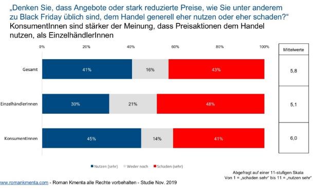 PYME: El 60% de minoristas alemanes no quiere Black Friday