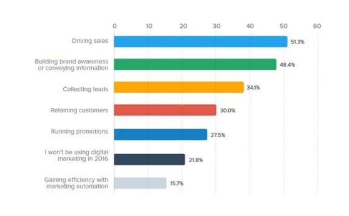 SEM: Identificar la mejor plataforma para tus clientes PPC