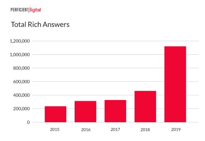 Google: las respuestas Rich en móvil se duplican desde 2018