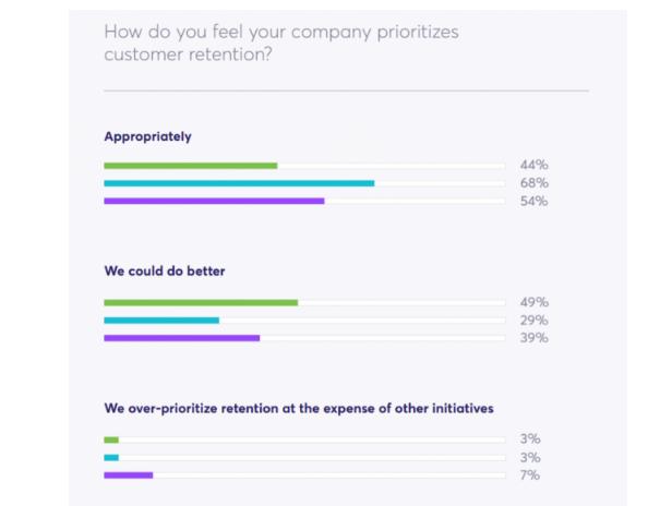 B2B: La mayoría dicen que priorizan la retención de clientes