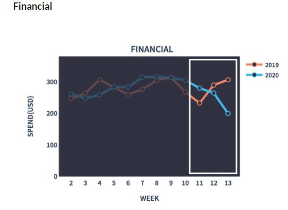 SEM: El impacto de COVID-19 en PPC. Industria por industria