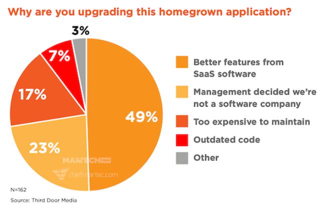 PYME: El 83% cambian tu herramienta de Marketing anualmente