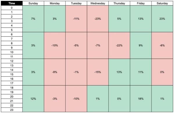 SEM: 12 consejos de optimización de PPC en las fiestas