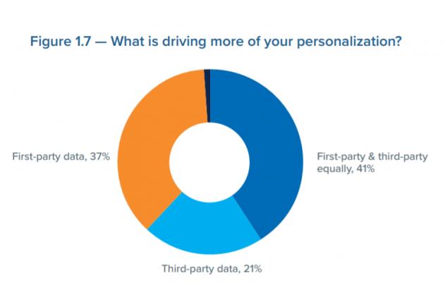 Marketing: El 41% confía en sus datos y  los de terceros
