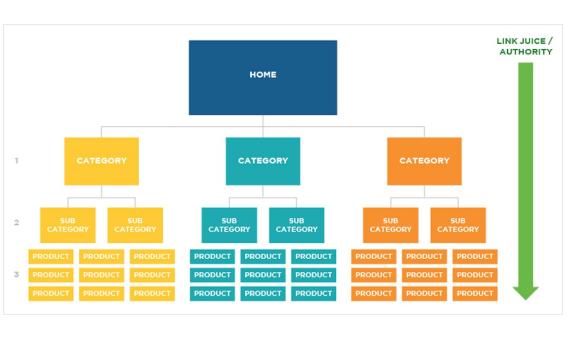 SEO: La importancia de la estructura y jerarquía del sitio