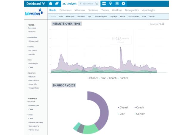 Redes Sociales: 7 empresas de análisis para vigilar