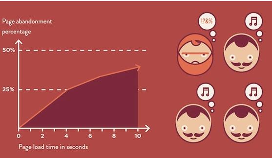 eCommerce: 3 pasos para acelerar el tiempo de carga de tu web