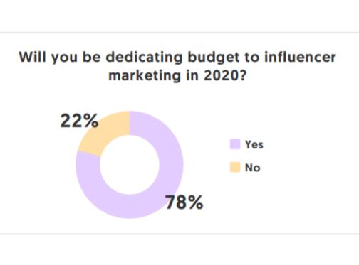 Influencer: 91% cree que este Marketing es efectivo