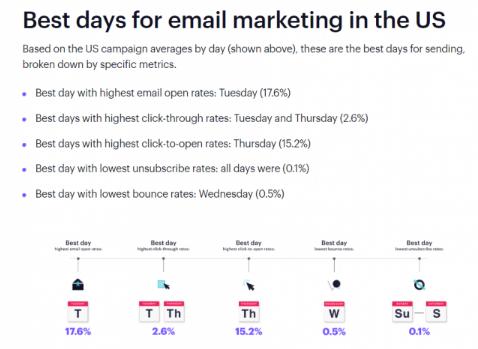eMail Marketing: Martes y jueves, días para lanzar campañas