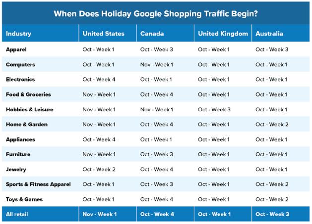 AdWords: Google Shopping, pronósticos de  éstas fiestas para TU industria