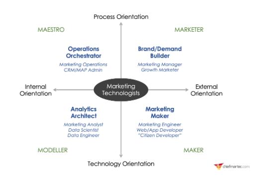 PYME: Responsabilidades de 4 roles técnicos de Marketing