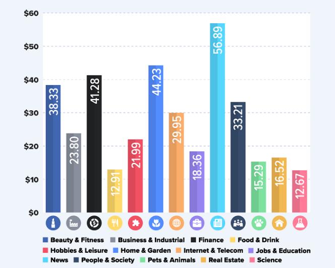 Facebook: Benchmarks de anuncios para 13 industrias