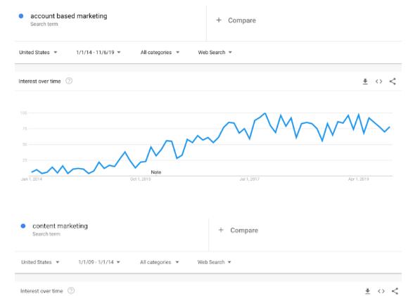 B2B: Las tendencias de Marketing de Cuentas hacia el 2020