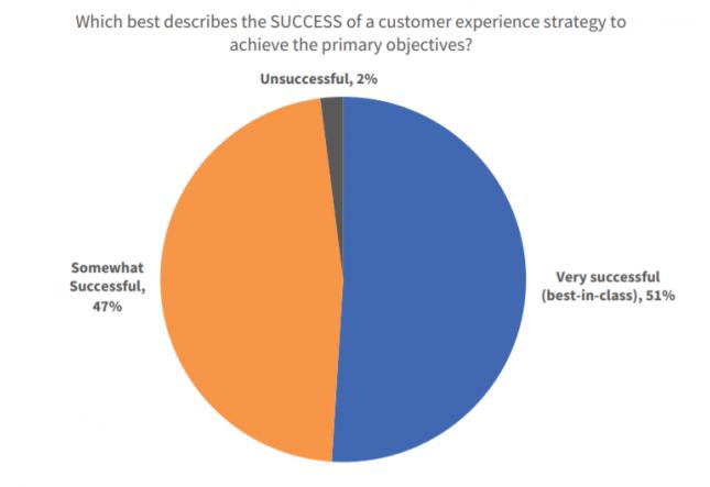 PYME: Al 47%  les funciona la Experiencia del cliente