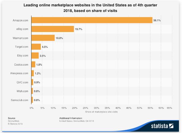 Fascinantes estadísticas del mercado de eBay (2020)
