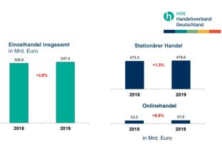 El 65% de los minoristas alemanes no venden online