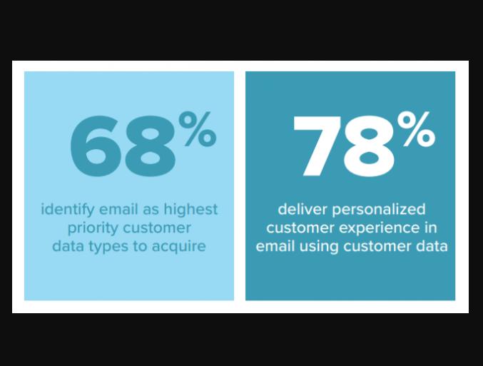 eMail Marketing: 78% de Marketers ofrece una experiencia personalizada