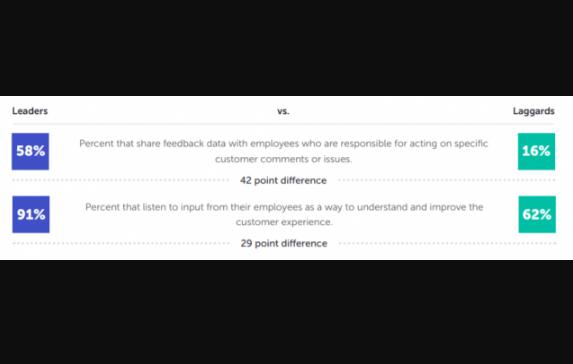 B2B: Los líderes será más facil que apliquen prácticas de CX