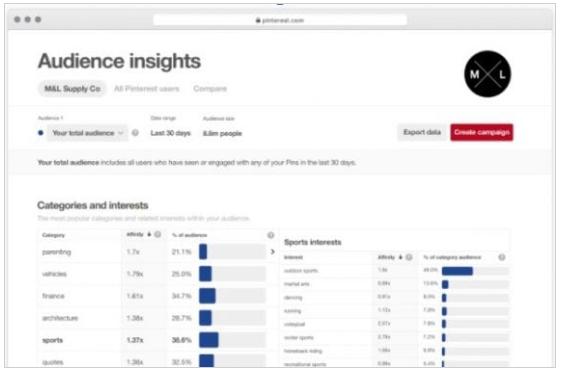 Redes Sociales: Estrategia de Pinterest para una eCommerce